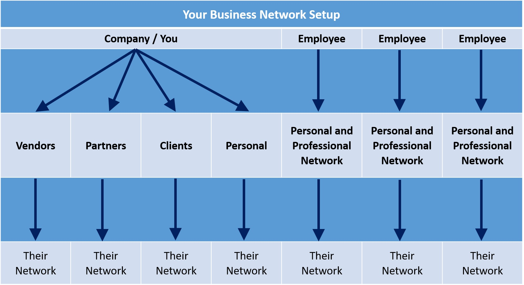 photo your business network setup